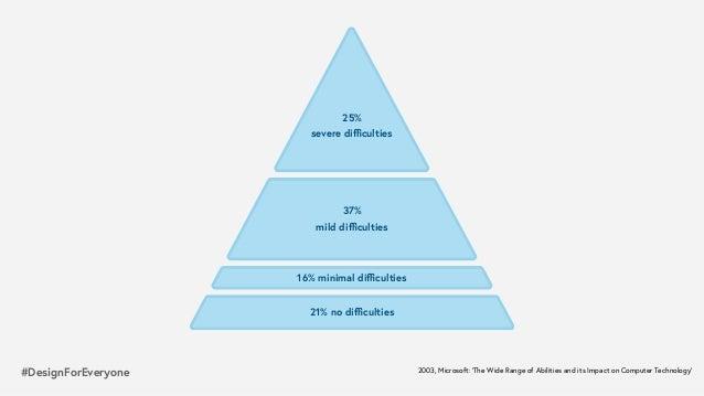 #DesignForEveryone 25% severe difficulties 37% mild difficulties 16% minimal difficulties 21% no difficulties 2003, Microsoft:'...