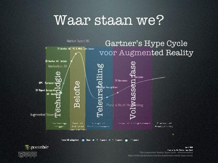 Waar staan we?                                Gartner's Hype Cycle                               voor Augmented Reality   ...