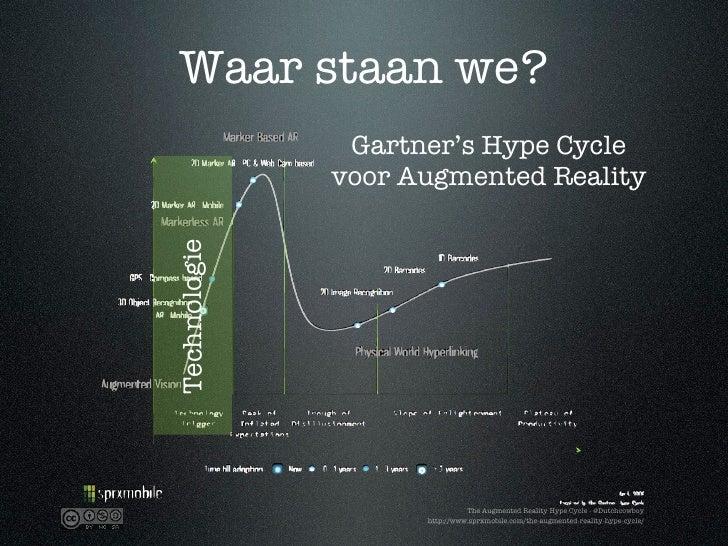 Waar staan we?                Gartner's Hype Cycle               voor Augmented Reality Technologie                       ...