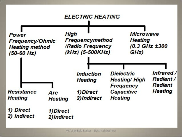 Electrical Heating 01