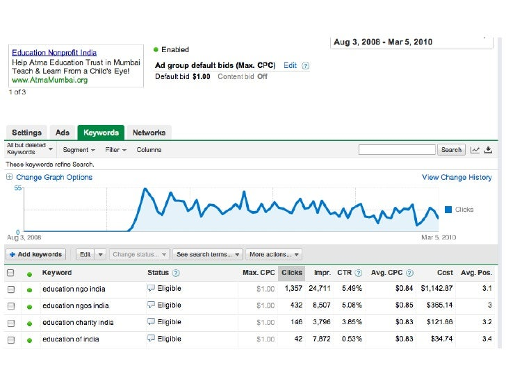 google adwords automatic vs manual bidding