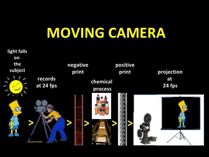 MOVING CAMERA light falls on  the subject > > > > > records at 24 fps negative print chemical  process positive print proj...