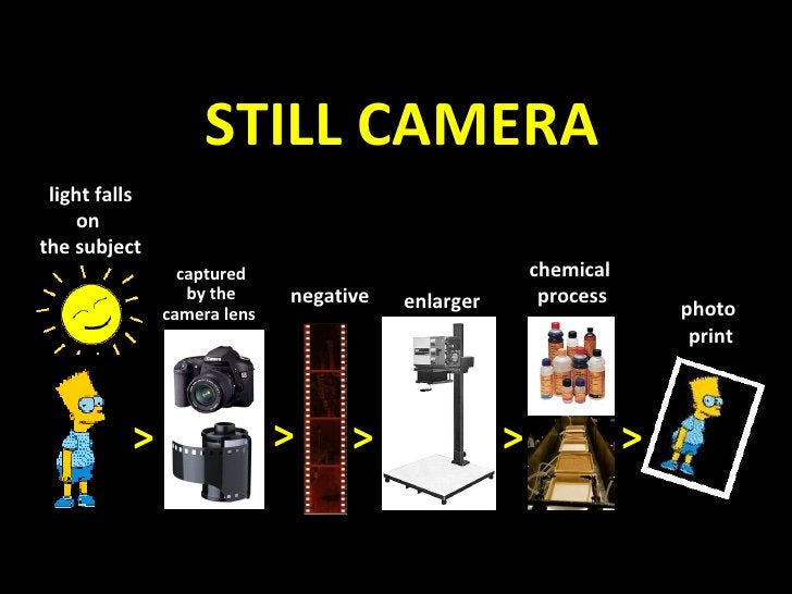 STILL CAMERA light falls on  the subject captured by the camera lens  negative enlarger chemical  process photo  print > >...