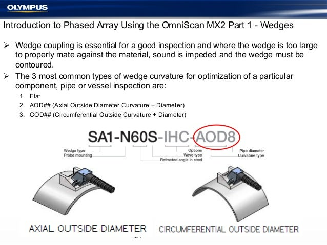 Introduction to Phased Array Using the OmniScan MX2 Part 1 - Wedges Ø Wedge coupling is essential for a good inspection ...