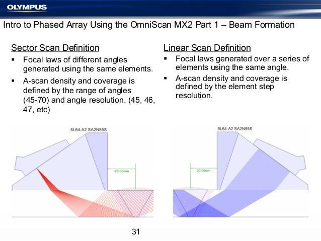 Intro to Phased Array Using the OmniScan MX2 Part 1 – Beam Formation Sector Scan Definition  Linear Scan Definition  § F...