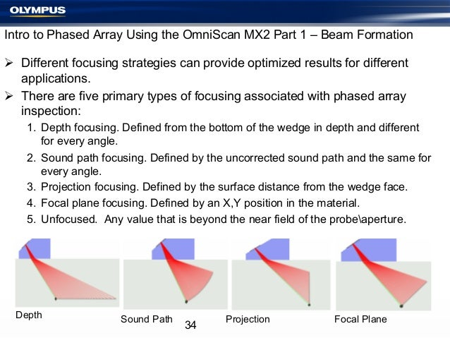 Intro to Phased Array Using the OmniScan MX2 Part 1 – Beam Formation Ø Different focusing strategies can provide optimiz...