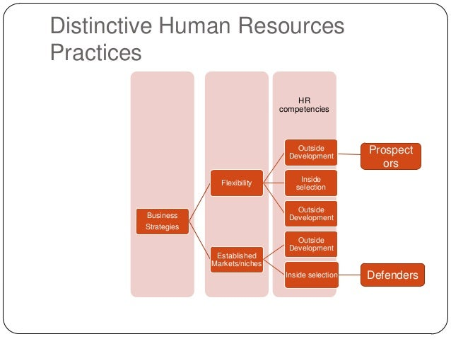 difference between best fit and best practice hr strategy The difference between an hr business partner  what is difference between hr admin and hr  (and as we need to shape our hr teams to be the best fit for the.