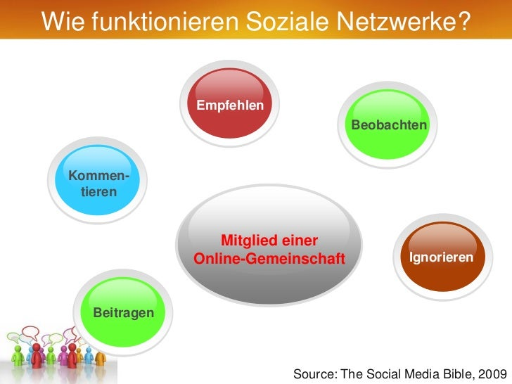 Wie funktionieren Soziale Netzwerke?                Empfehlen                                      Beobachten  Kommen-   t...