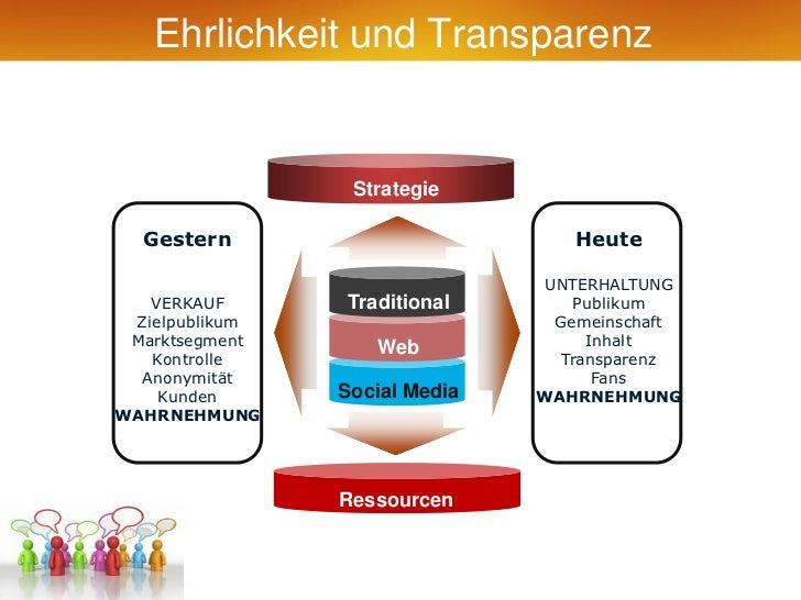Ehrlichkeit und Transparenz                 Strategie  Gestern                         Heute                              ...
