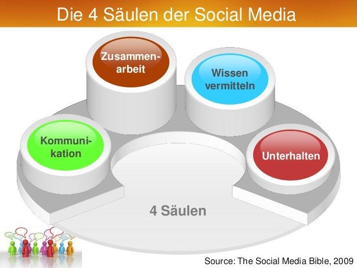 Die 4 Säulen der Social Media           Zusammen-             arbeit       Wissen                         vermittelnKommun...