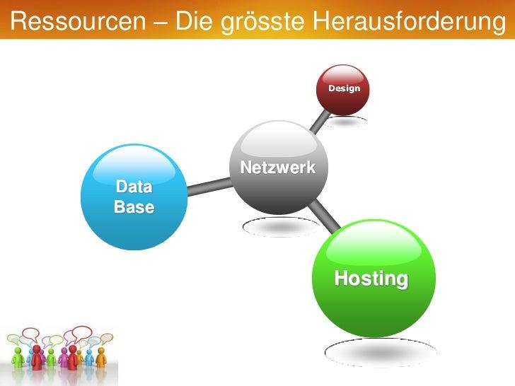 Ressourcen – Die grösste Herausforderung                             Design                  Netzwerk        Data        B...