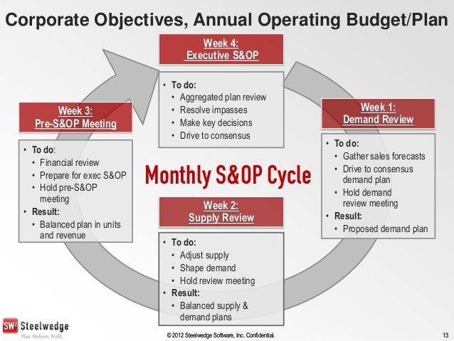 Executive summary business plan sample