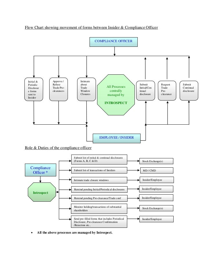 Workflow Of Software To Manage Compliance On Sebi U0026 39 S