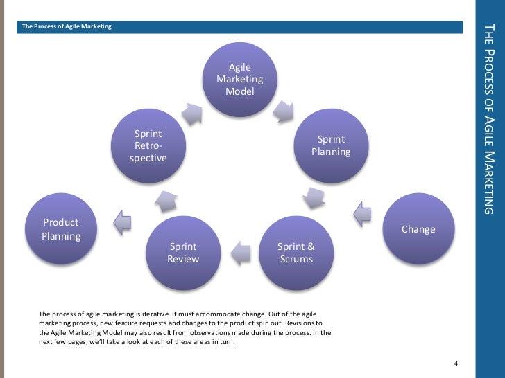 Intro to agile marketing v2