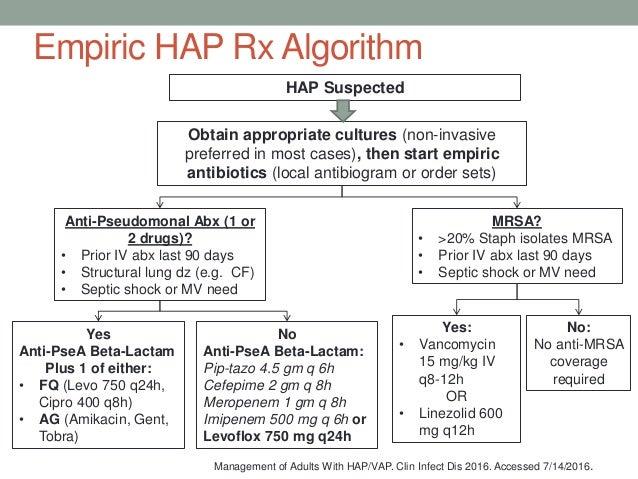 Ciprofloxacin 500mg Film-Coated Tablets - Summary of Product