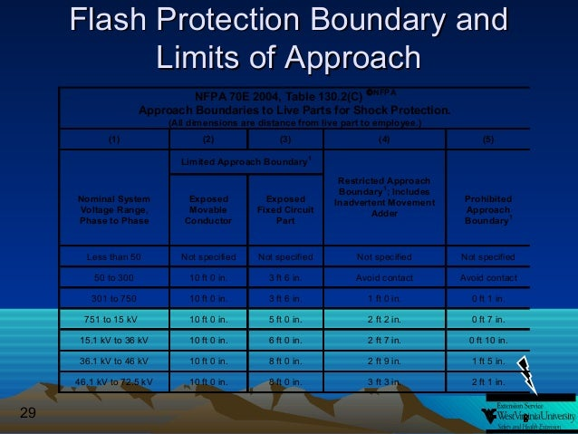 Introduction To Arc Flash Revisions To The Nfpa 70e