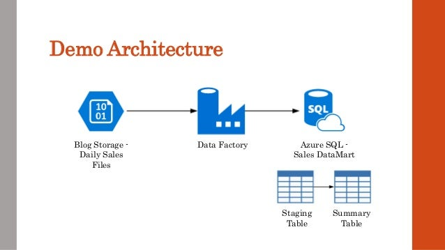 Intro to Azure Data Factory v1