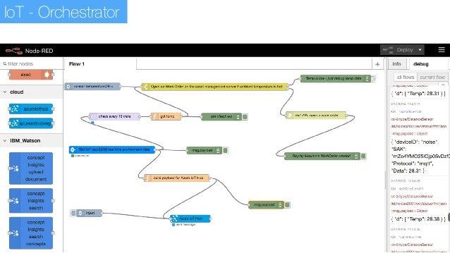 Azure IoT Hub: 30 minutes Intro & Demo