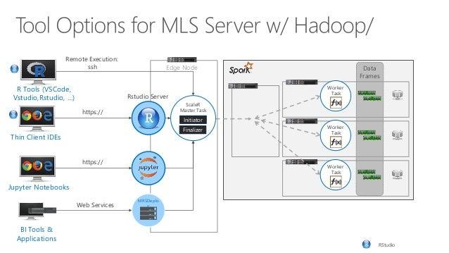 Intro to big data analytics using microsoft machine learning