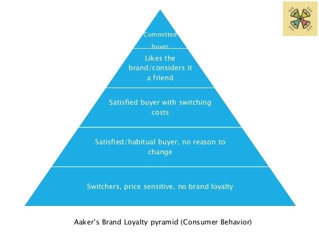 Committed  buyer  Likes the  Customers who tend to buy brand in  sale.  brand/considers it  a friend  Targeting these cust...