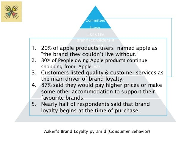 IS BRAND LOYALTY ENOUGH?  • DEMOGRAPHICS EFFECT: an Ernst & Young  survey of nearly 25,000 people across 34  different mar...