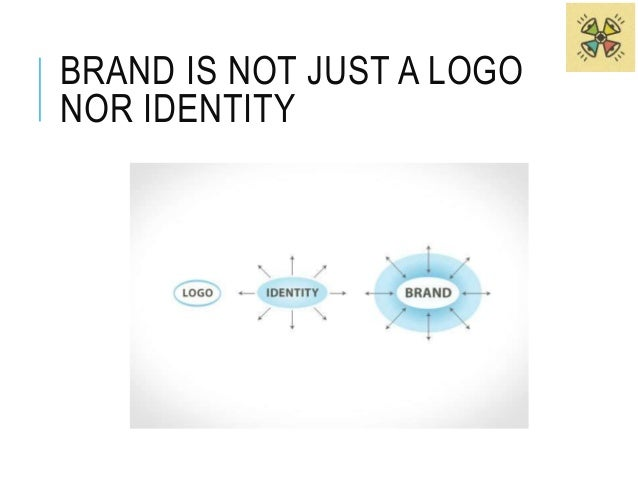 WHAT'S BRAND?  Activity: Who're you?  Describe yourself by:  • Kind of food  • Home appliance  • Car  • Sport  • Country  ...