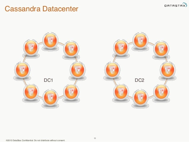 Cassandra Datacenter  DC1 DC2  ©2013 DataStax Confidential. Do not distribute without consent.  11