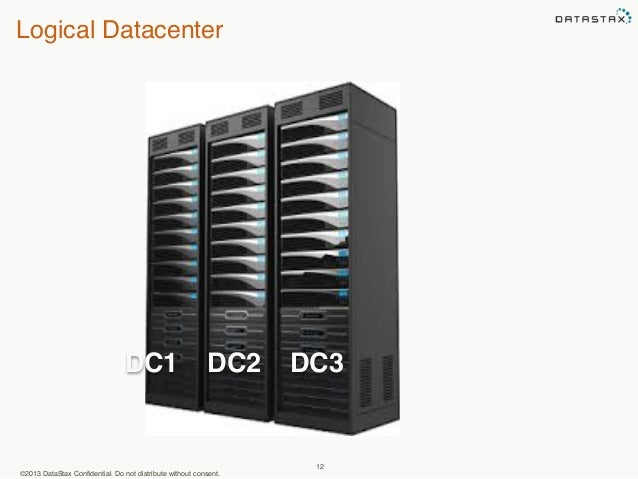 Logical Datacenter  DC1 DC2 DC3  ©2013 DataStax Confidential. Do not distribute without consent.  12
