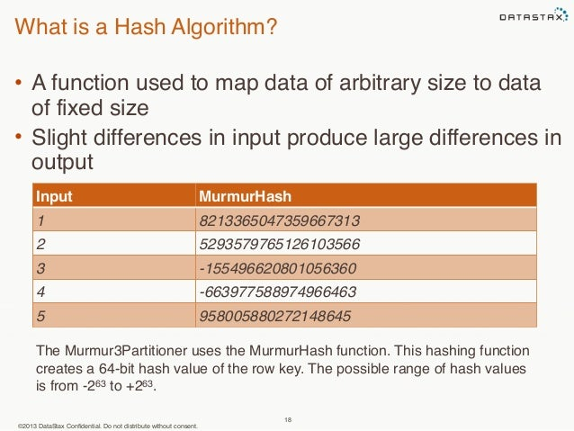 What is a Hash Algorithm?  • A function used to map data of arbitrary size to data  of fixed size  • Slight differences in...