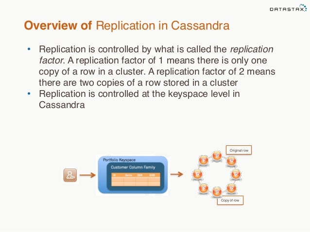 Overview of Replication in Cassandra  • Replication is controlled by what is called the replication  factor. A replication...