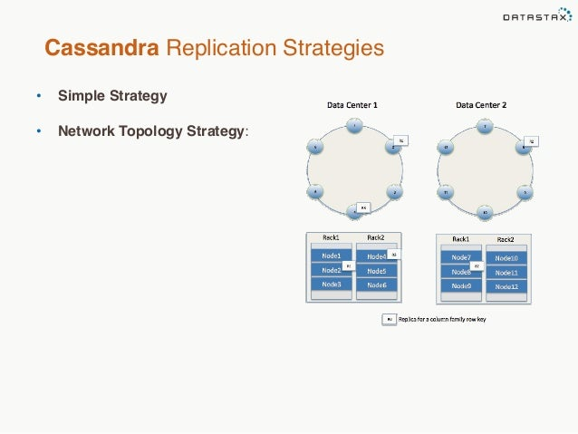 Cassandra create keyspace strategy_options