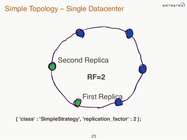 Simple Topology – Single Datacenter  Second Replica  RF=2  First Replica  { 'class' : 'SimpleStrategy', 'replication_facto...