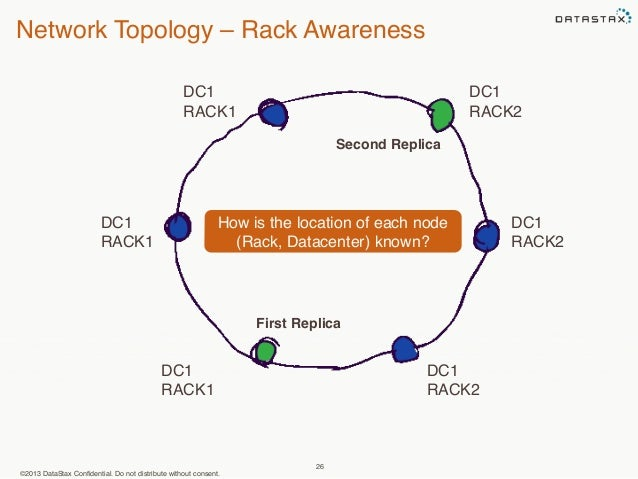 Network Topology – Rack Awareness  How is the location of each node  ©2013 DataStax Confidential. Do not distribute withou...