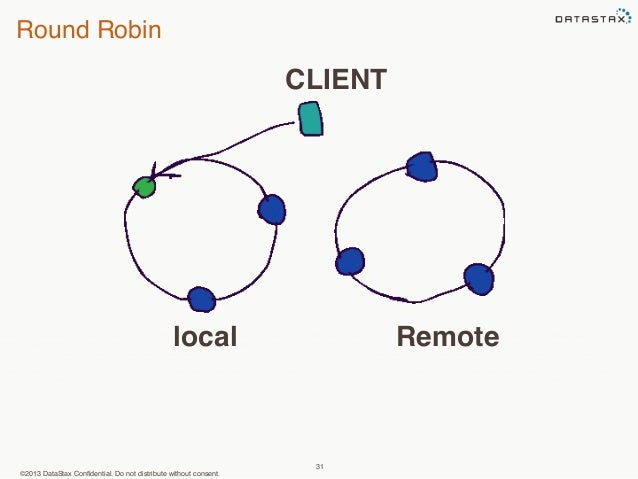 Round Robin  CLIENT  local Remote  ©2013 DataStax Confidential. Do not distribute without consent.  31