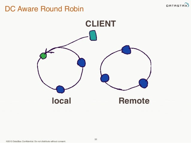 DC Aware Round Robin  CLIENT  local Remote  ©2013 DataStax Confidential. Do not distribute without consent.  32