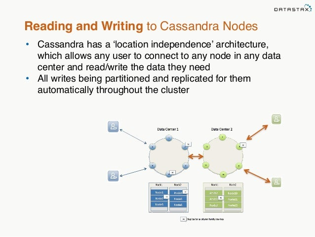 Reading and Writing to Cassandra Nodes  • Cassandra has a 'location independence' architecture,  which allows any user to ...