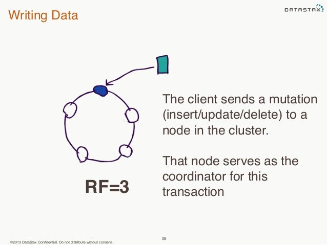 Writing Data  RF=3 transaction  ©2013 DataStax Confidential. Do not distribute without consent.  The client sends a mutati...