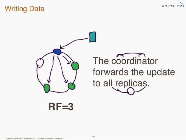 Writing Data  ©2013 DataStax Confidential. Do not distribute without consent.  The coordinator  forwards the update  to al...
