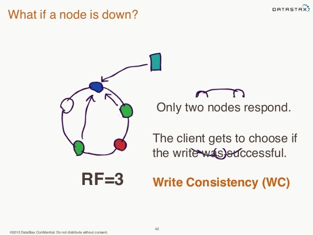 What if a node is down?  RF=3 Write Consistency (WC)  ©2013 DataStax Confidential. Do not distribute without consent.  Onl...
