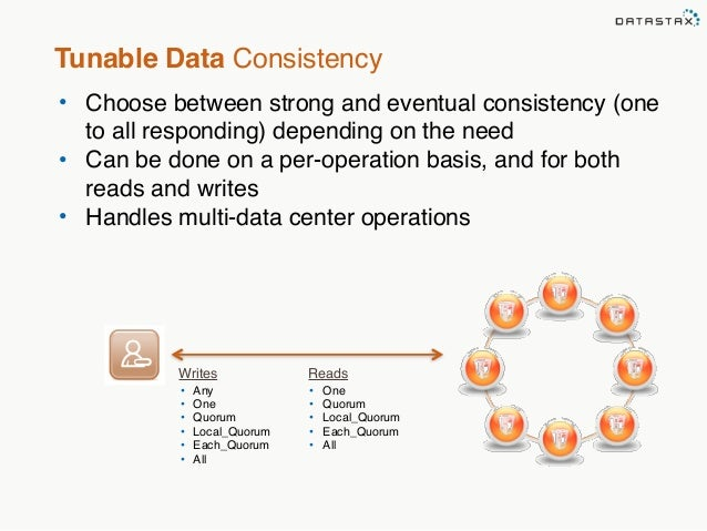 Tunable Data Consistency  • Choose between strong and eventual consistency (one  to all responding) depending on the need ...