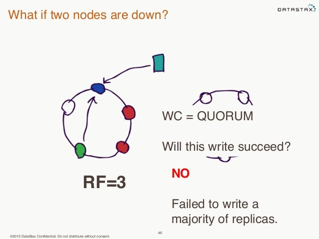 What if two nodes are down?  ©2013 DataStax Confidential. Do not distribute without consent.  WC = QUORUM  Will this write...