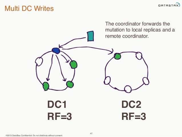 Multi DC Writes  ©2013 DataStax Confidential. Do not distribute without consent.  47  DC1  RF=3  The coordinator forwards ...