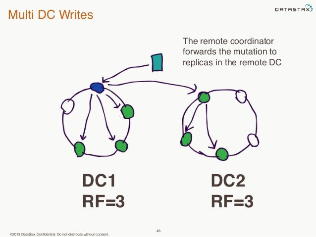 Multi DC Writes  ©2013 DataStax Confidential. Do not distribute without consent.  48  DC1  RF=3  The remote coordinator  f...