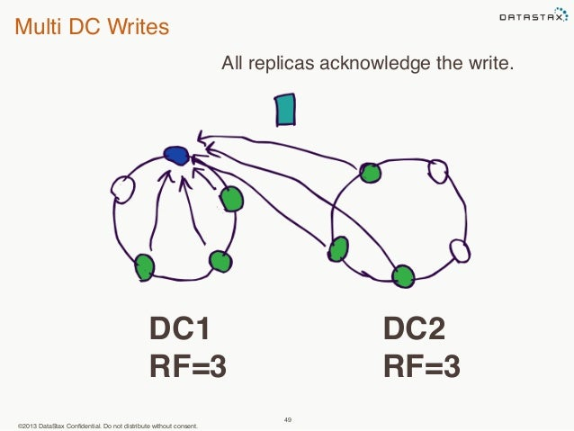 Multi DC Writes  ©2013 DataStax Confidential. Do not distribute without consent.  All replicas acknowledge the write.  49 ...