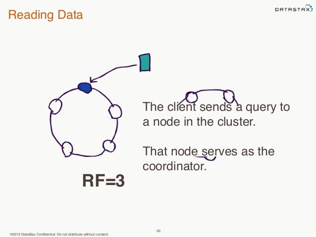Reading Data  ©2013 DataStax Confidential. Do not distribute without consent.  The client sends a query to  a node in the ...