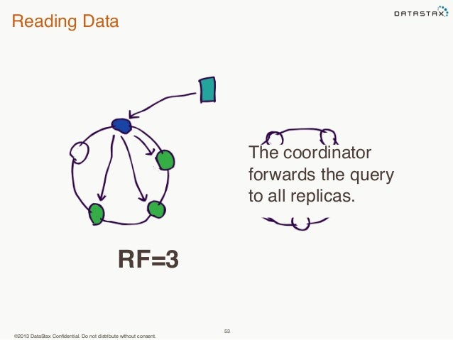 Reading Data  ©2013 DataStax Confidential. Do not distribute without consent.  53  The coordinator  forwards the query  to...
