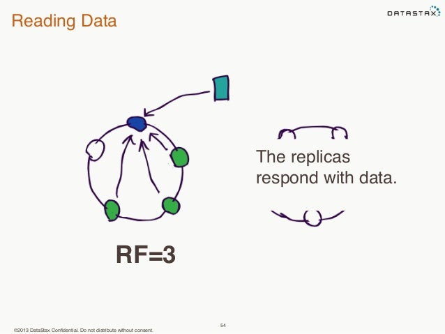 Reading Data  ©2013 DataStax Confidential. Do not distribute without consent.  54  The replicas  respond with data.  RF=3