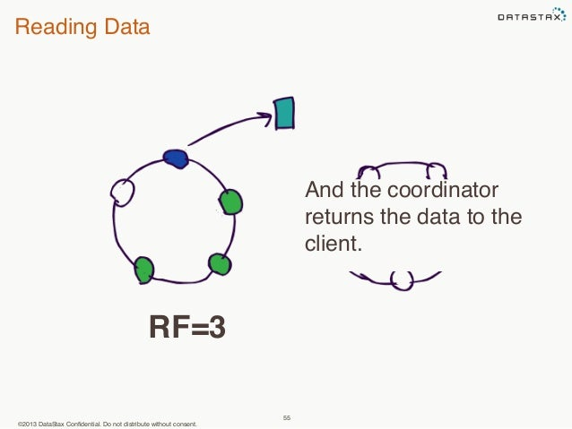 Reading Data  ©2013 DataStax Confidential. Do not distribute without consent.  55  And the coordinator  returns the data t...