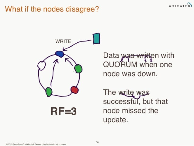 What if the nodes disagree?  WRITE  ©2013 DataStax Confidential. Do not distribute without consent.  56  Data was written ...