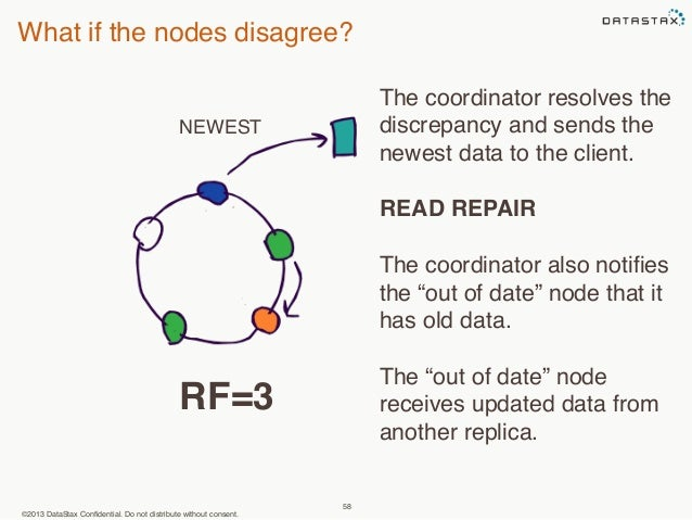 What if the nodes disagree?  NEWEST  ©2013 DataStax Confidential. Do not distribute without consent.  58  The coordinator ...